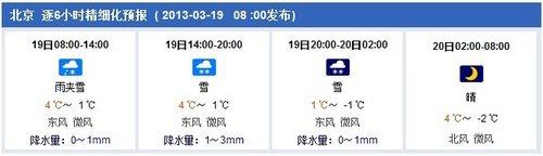 北京城区午后将迎雨夹雪转中雪 最低温零下2℃