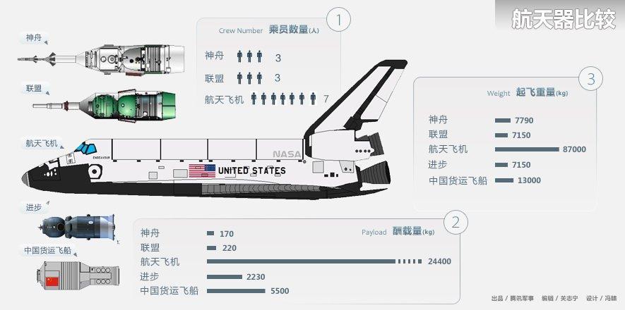 中国飞船可否走向世界? - 阿龙 - 我的博客