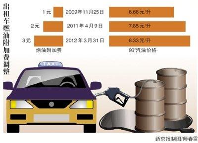 北京今日起出租车燃油附加费上涨至3元