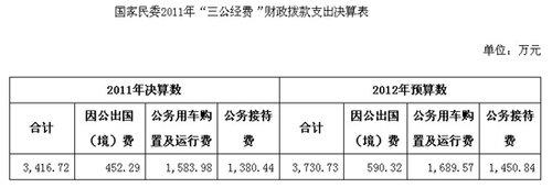 2011年国家民委三公经费支出3416.72万元
