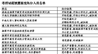 教育部通报考研试题泄露案 4人被批捕6人获处分