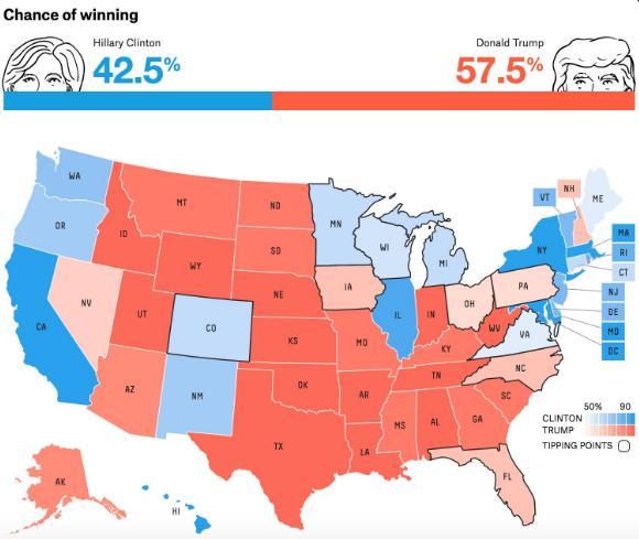 CNN最新民调结果:特朗普支持率全面超过希拉里