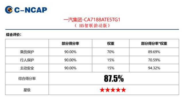 极致安全保护 红旗H5获C-NCAP五星安全评级