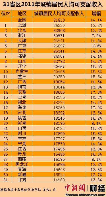 31省区2011年人均可支配收入 上海最高甘肃垫底