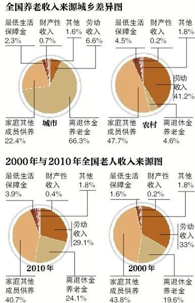 我国仅2成多老人主要靠养老金生活:城乡差距大