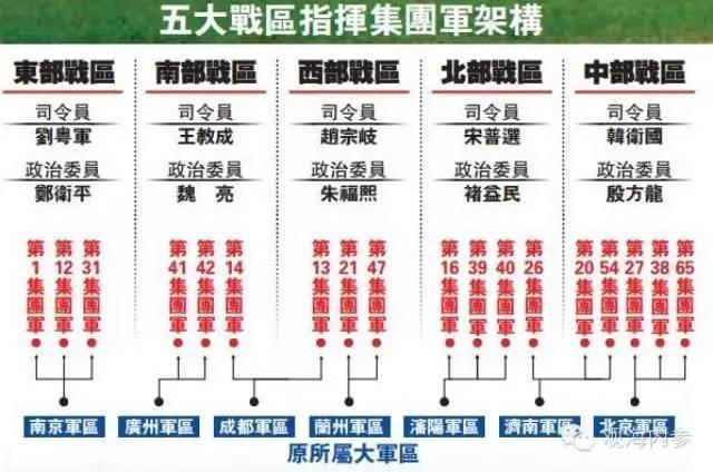 本月1日,中国人民解放军战区成立大会在北京八一大楼隆重举行。习近平向东部战区、南部战区、西部战区、北部战区、中部战区授予军旗并发布训令。