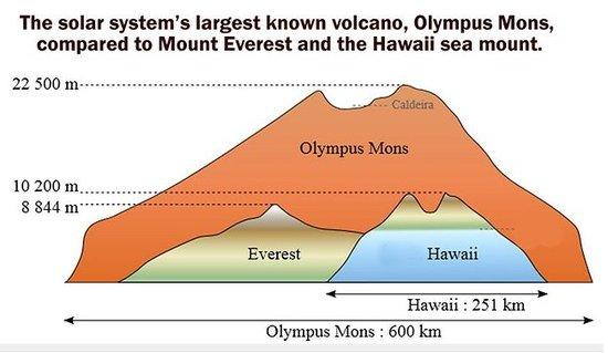 美国科学家在太平洋海底发现全球最大火山(图)