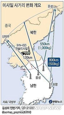 韩国导弹射程可达中日俄领土 可能加剧军备竞赛