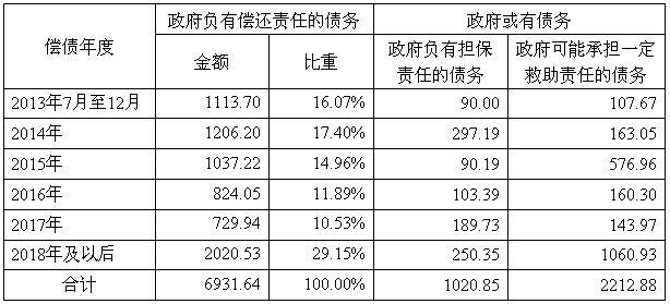 广东省地方政府性债务审计结果