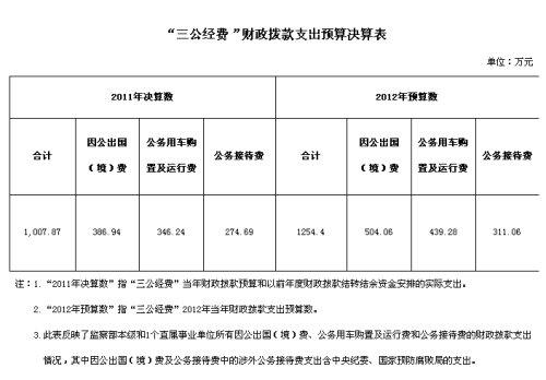 """监察部2011年""""三公经费""""支出1007.87万元"""