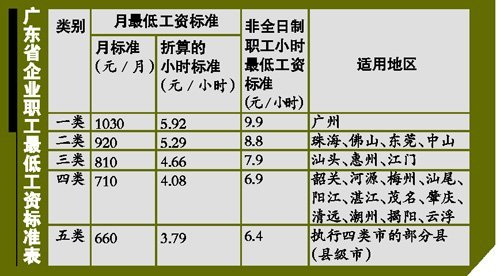 广东5月起执行新最低工资标准 加班工资不包括