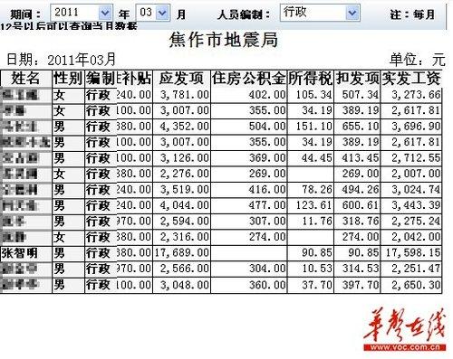 焦作市财政局查询到的工资表显示,张智明2011年3月实发工资17598.