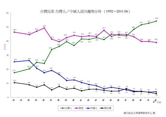 人民日报:仅4%台湾民众认为自己是中国人(图)