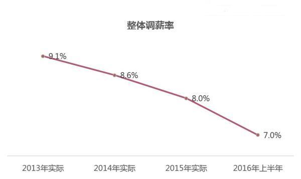 上半年平均广深北上调薪率上海最低没有视频应用企业分析图片