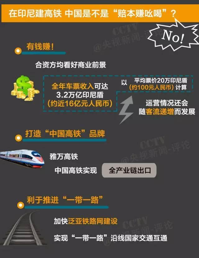 拿下印尼高铁项目 中国是不是赔本赚吆喝?