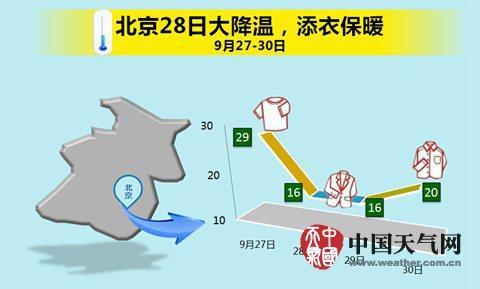 28日,北京气温下降幅度较大,出行需注意添衣保暖。(制图:李倩)