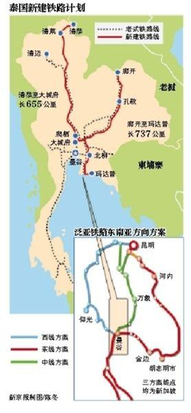 泰国新建铁路计划