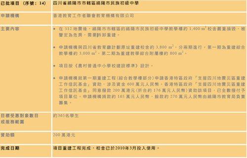 香港援建绵阳紫荆中学被拆 专家称当地政府违法