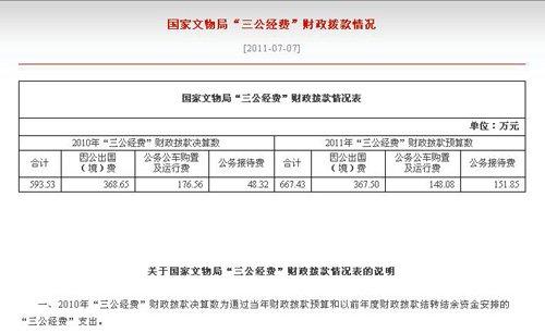 """国家文物局公布""""三公经费""""情况 说明""""公务接待费""""涨因"""
