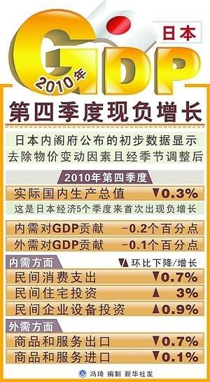 我国成世界第二经济体 人均GDP仅达日本1/10
