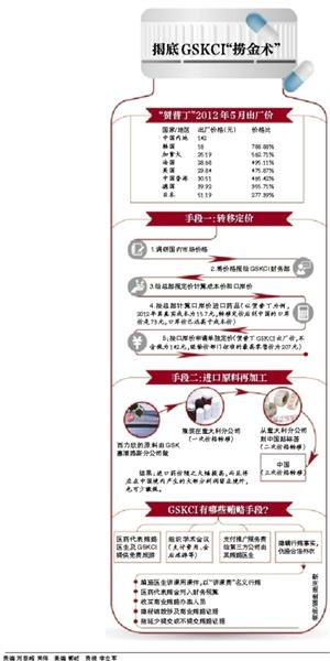 葛兰素史克捞金术曝光:15元药品来华卖207元
