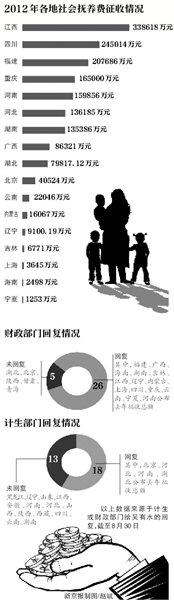 17省公布去年社会抚养费 总额超165亿用途未知