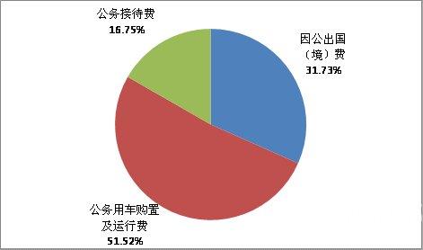 """铁道部2011年""""三公经费""""支出959.86万元"""