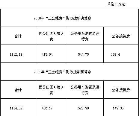 """民政部公开""""三公经费"""" 去年公车支出544万"""