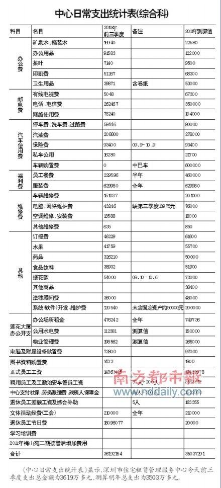 深圳最牛工资平均月薪2.3万 网友再曝新证据