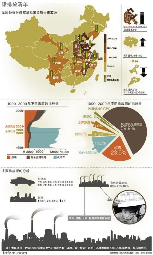 """程红光:中国20年""""铅""""变万化 积毒不减"""