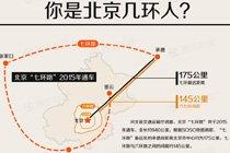 你是北京几环人?