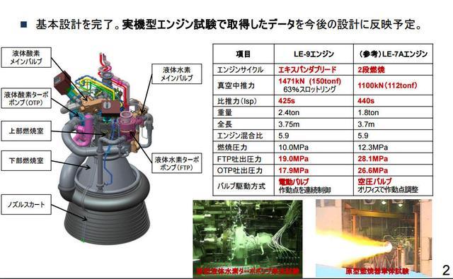 日新一代氢氧火箭发动机试验结果:推力3倍于长5