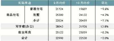 全国性房企启动大幅降价 北京频现1.3万低价房