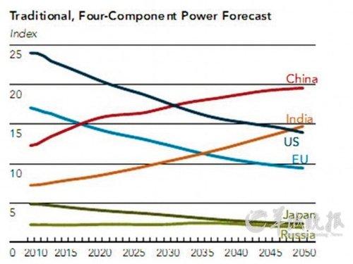 中国经济总量或2030年前超美国