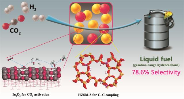 二氧化碳直接制液体燃料研究获重大突破