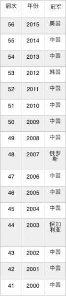 华人教头率美国奥数夺冠内幕:不以金牌为目的