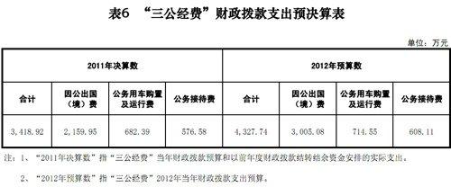 """国家发改委2011年""""三公经费""""支出3418.92万元"""