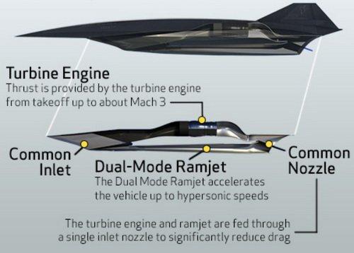 SR-72靠什么样的发动机飞6马赫