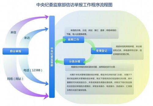中央纪委监察部网站公布举报流程和方式(图)