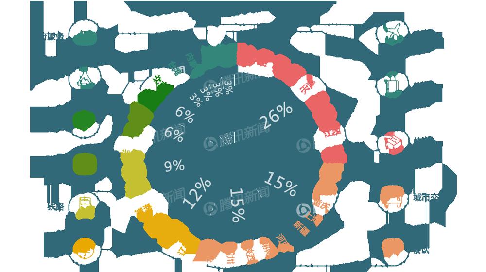 民生领域被点赞行业top10省市分布