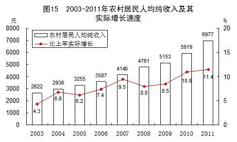 去年農民人均純收入6977元 城鄉居民收入差距縮小