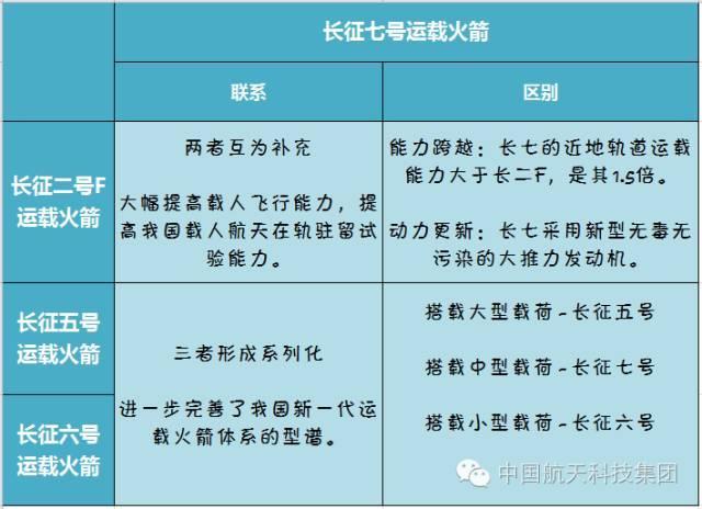 长征七号震撼CG大片:近期载货,远期载人