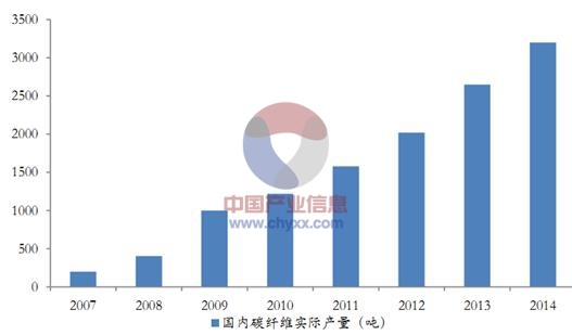 中国成功研制T800碳纤维赶超日本 不止一代人的努力