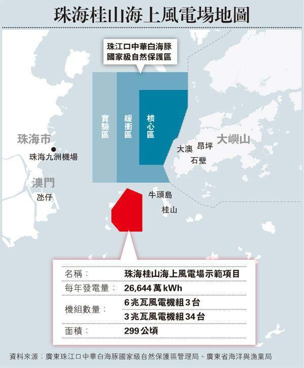 港媒称珠海桂山海上风电站影响香港环境