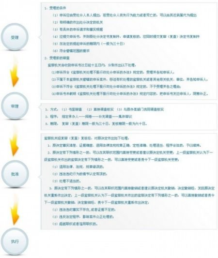 中纪委监察部首次公布内设机构和办案流程图
