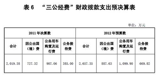 国家环境保护部2011年三公支出2019.38万元