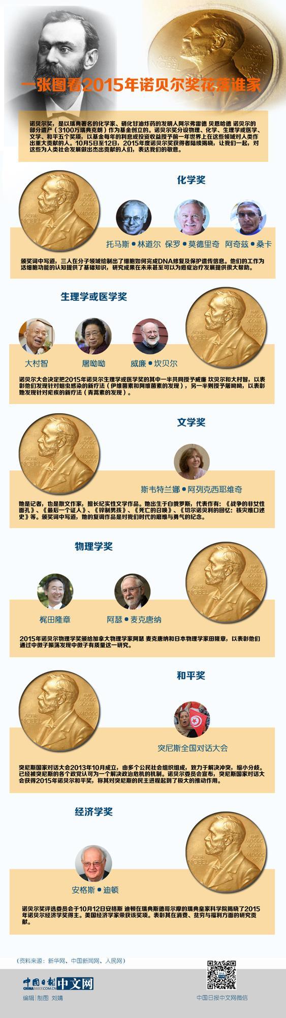 图说天下:一张图看2015年诺贝尔奖花落谁家