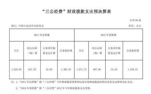 中国人民对外友好协会2011年三公支出决算1928万