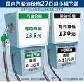 国内汽柴油价格27日起小幅下调(组图)