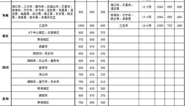 官员差旅标准出台:部级出差北京每天限额1100